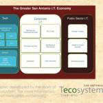 Here's a peek into the economic impact of San Antonio's technology industry