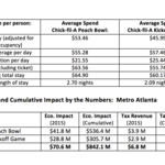 Exclusive: Chick-fil-A Peach Bowl has economic impact of $41.8 million in 2015, sets record
