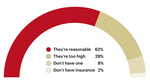 Poll: Copays are OK, but the real problem is the deductible
