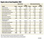 Infections cost lives and raise costs for local hospitals