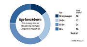 Age breakdown for CEOs at energy firms on HBJ's 2013 Top 100 Public Companies in Houston list.