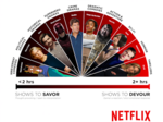 What we binge-watch, and why