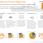San Francisco gets 'F' for small business friendliness